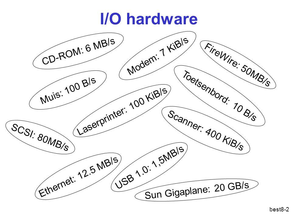 I/O hardware CD-ROM: 6 MB/s Modem: 7 KiB/s FireWire: 50MB/s