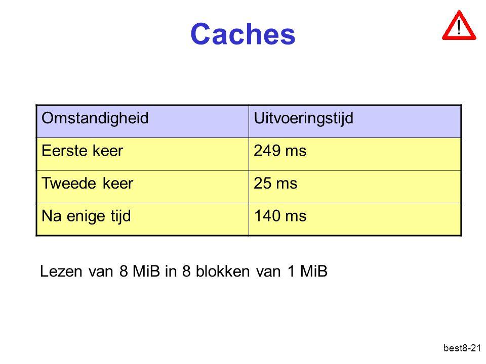 Caches Omstandigheid Uitvoeringstijd Eerste keer 249 ms Tweede keer