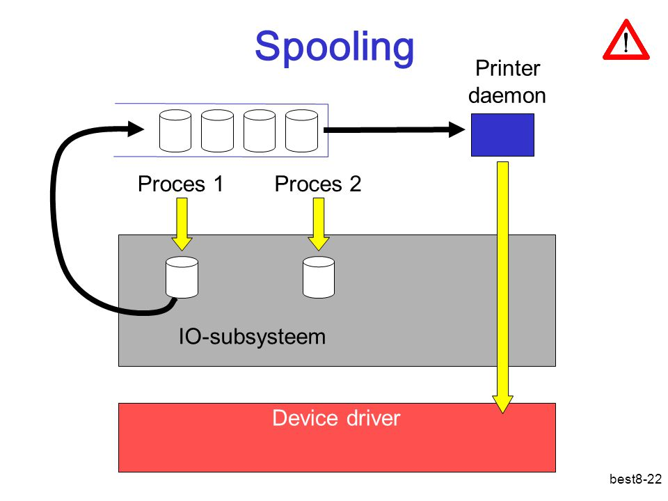Spooling Printer daemon Proces 1 Proces 2 IO-subsysteem Device driver
