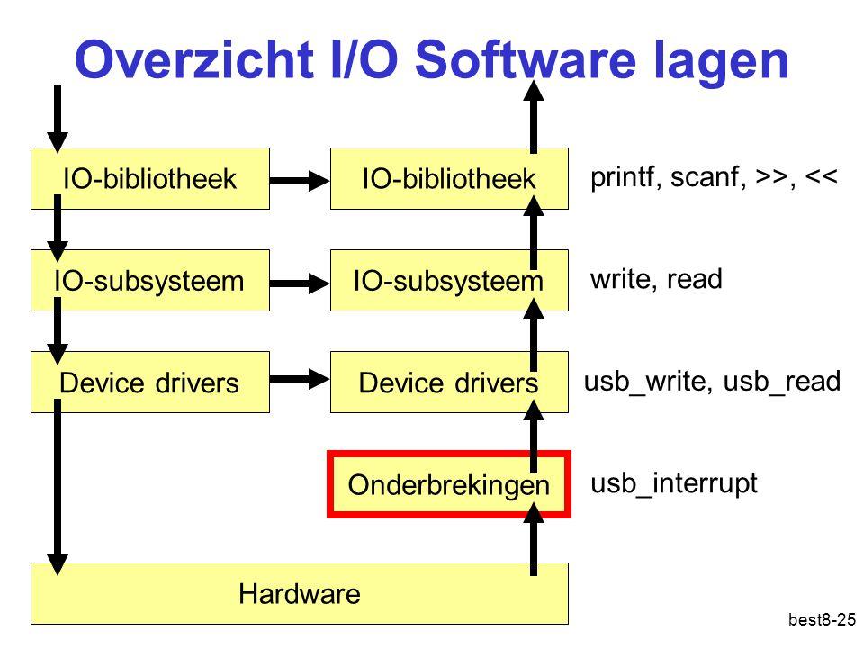 Overzicht I/O Software lagen
