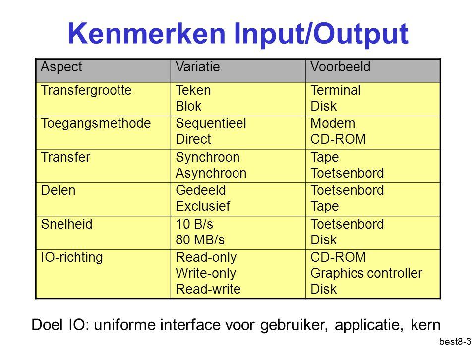 Kenmerken Input/Output