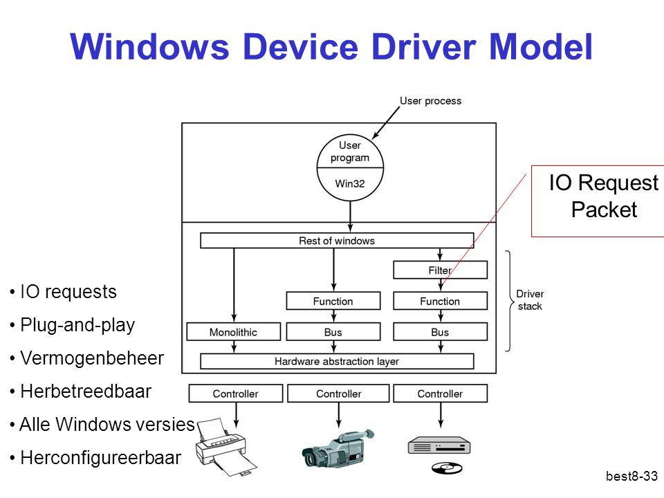 Windows Device Driver Model