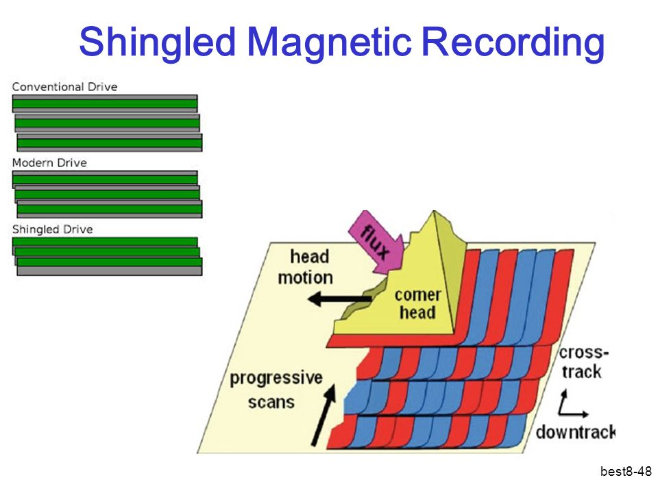 Shingled Magnetic Recording