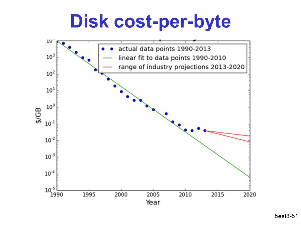 Disk cost-per-byte