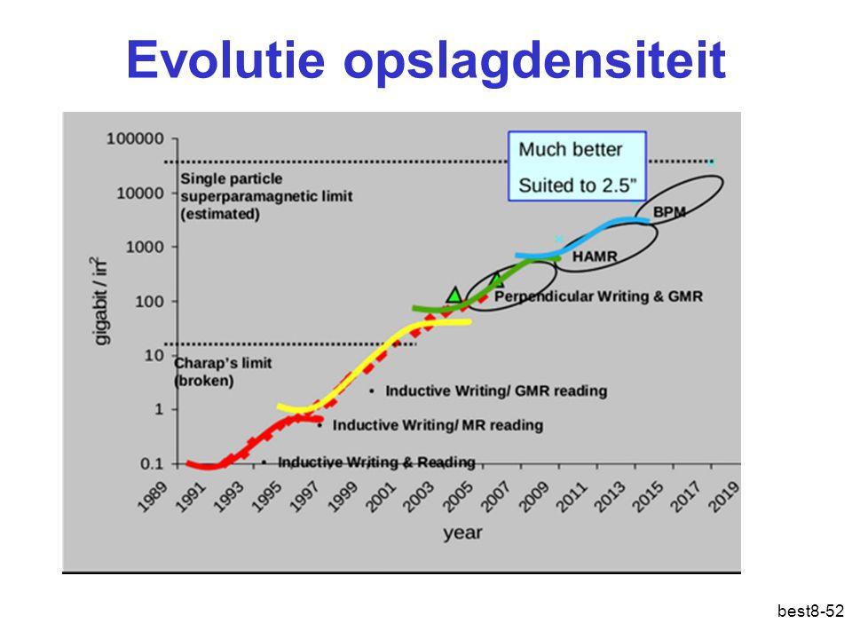 Evolutie opslagdensiteit