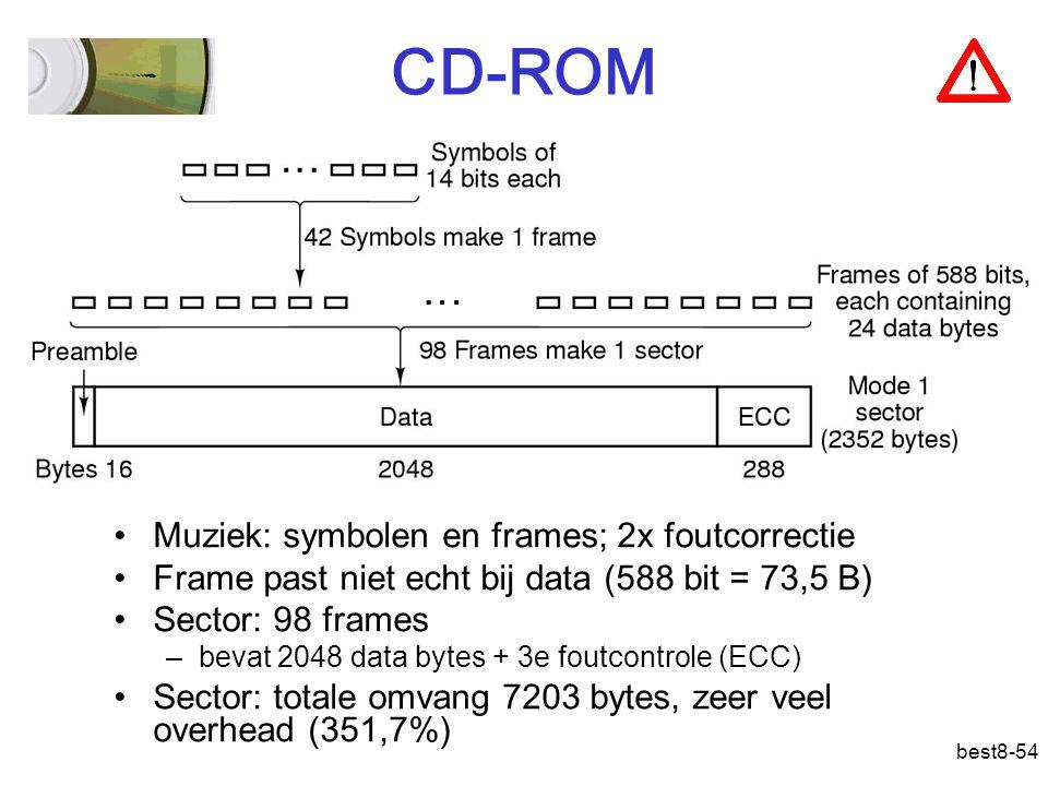 CD-ROM Muziek: symbolen en frames; 2x foutcorrectie