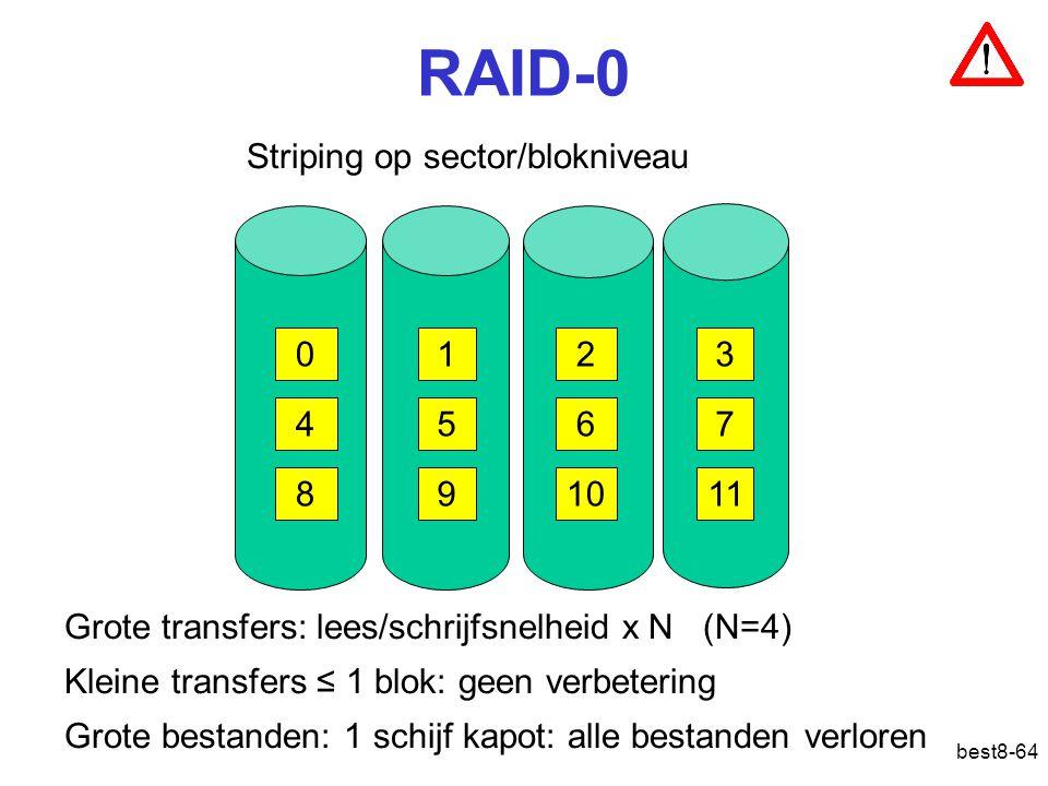 RAID-0 Striping op sector/blokniveau 1 2 3 4 5 6 7 8 9 10 11