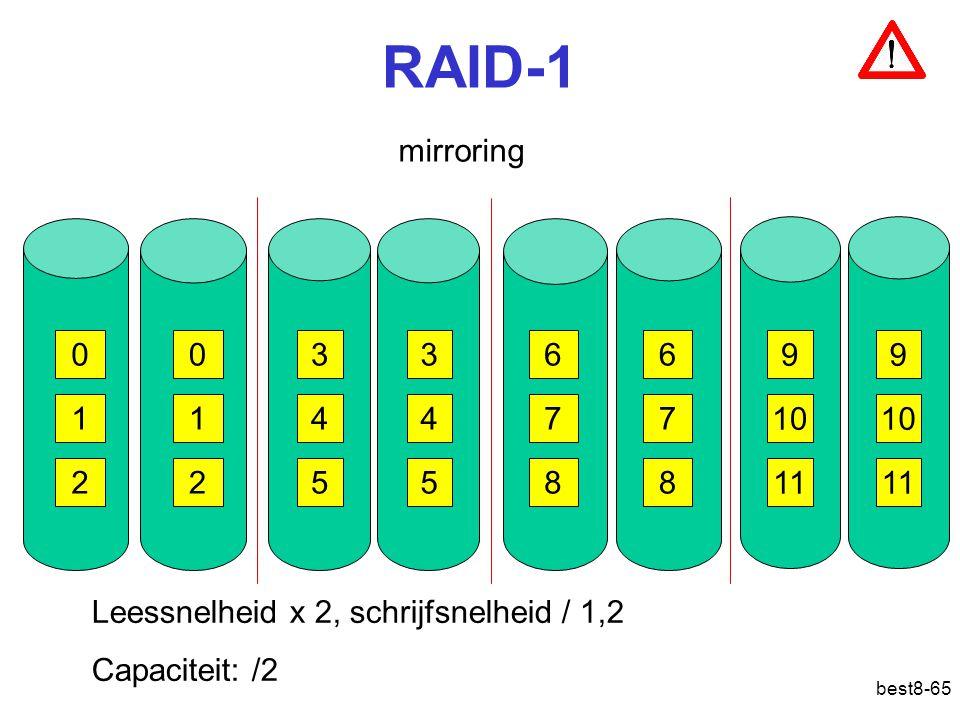 RAID-1 mirroring. 3. 3. 6. 6. 9. 9. 1. 1. 4. 4. 7. 7. 10. 10. 2. 2. 5. 5. 8. 8.