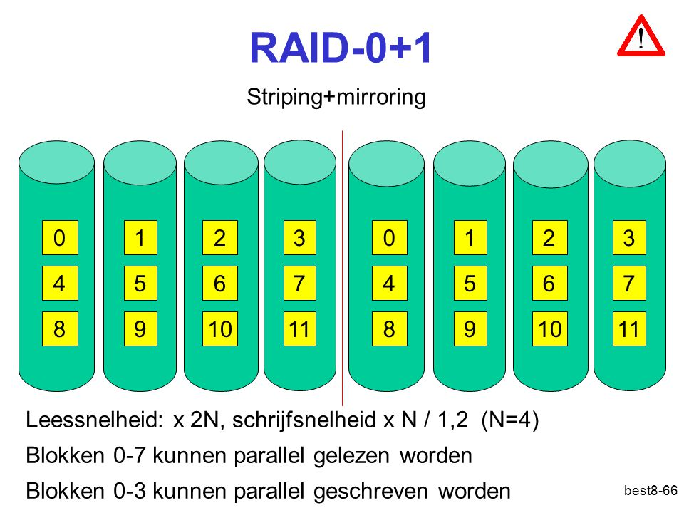 RAID-0+1 Striping+mirroring 1 2 3 1 2 3 4 5 6 7 4 5 6 7 8 9 10 11 8 9
