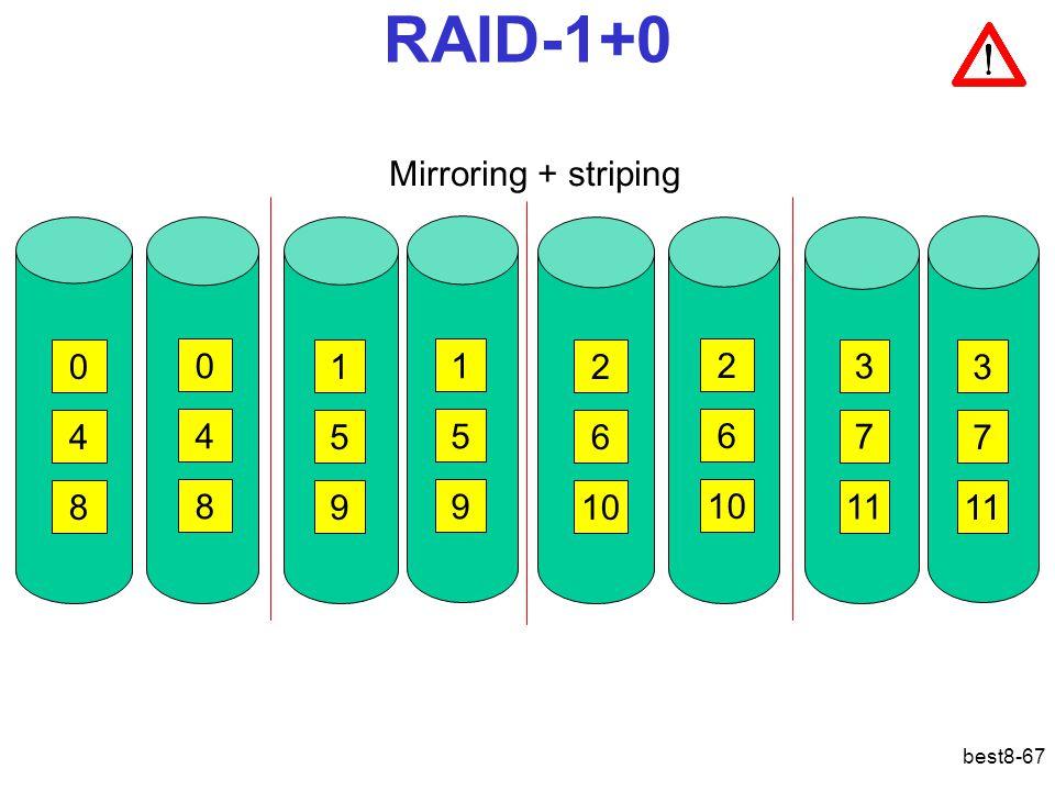 RAID-1+0 Mirroring + striping 1 1 2 2 3 3 4 4 5 5 6 6 7 7 8 8 9 9 10
