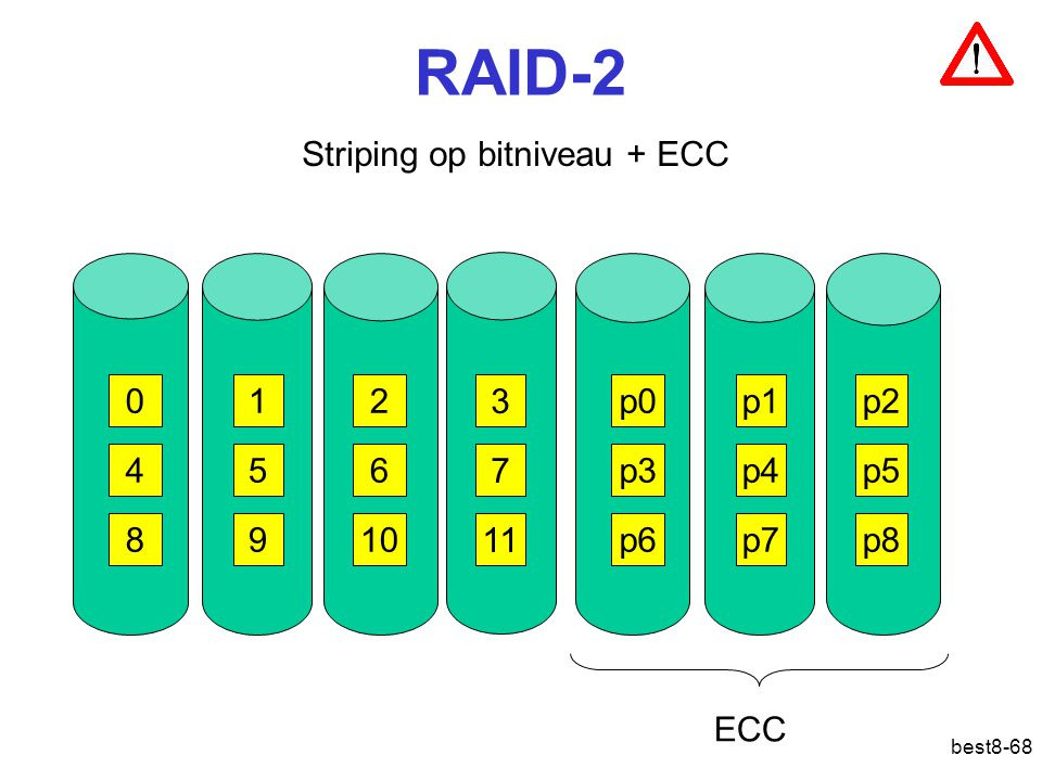 RAID-2 Striping op bitniveau + ECC 1 2 3 p0 p1 p2 4 5 6 7 p3 p4 p5 8 9
