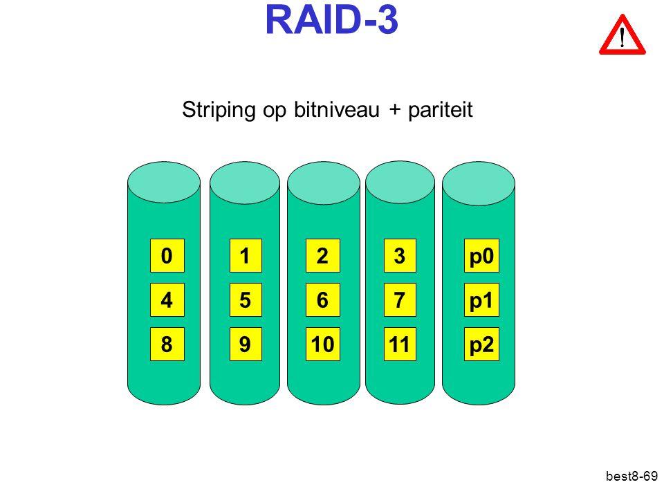 RAID-3 Striping op bitniveau + pariteit 1 2 3 p0 4 5 6 7 p1 8 9 10 11