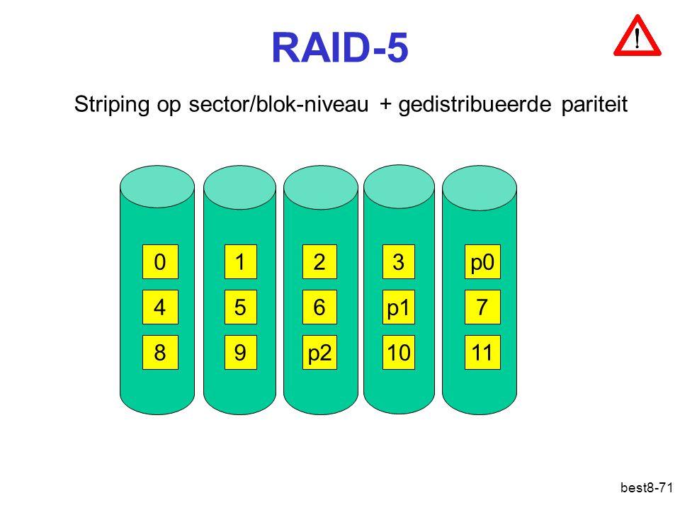 RAID-5 Striping op sector/blok-niveau + gedistribueerde pariteit 1 2 3