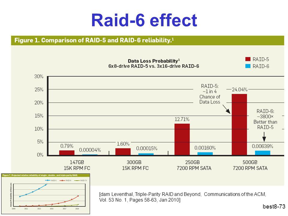 Raid-6 effect
