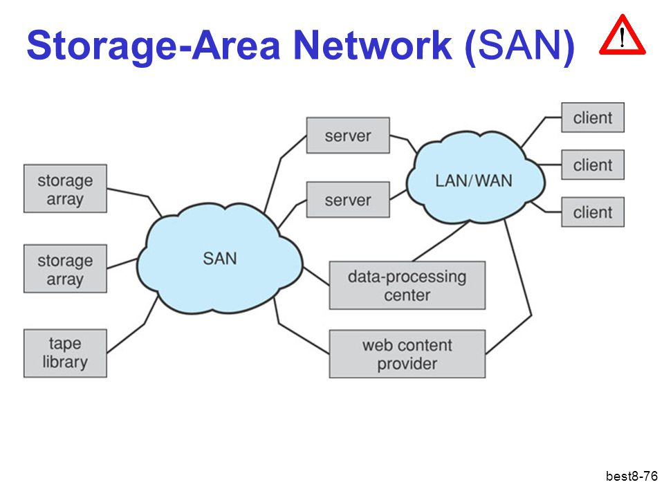 Storage-Area Network (SAN)