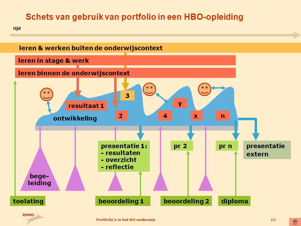 Schets van gebruik van portfolio in een HBO-opleiding