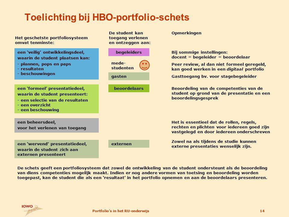 Toelichting bij HBO-portfolio-schets