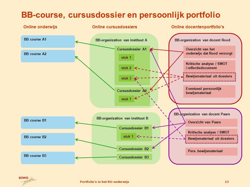 BB-course, cursusdossier en persoonlijk portfolio