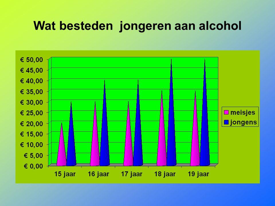 Wat besteden jongeren aan alcohol