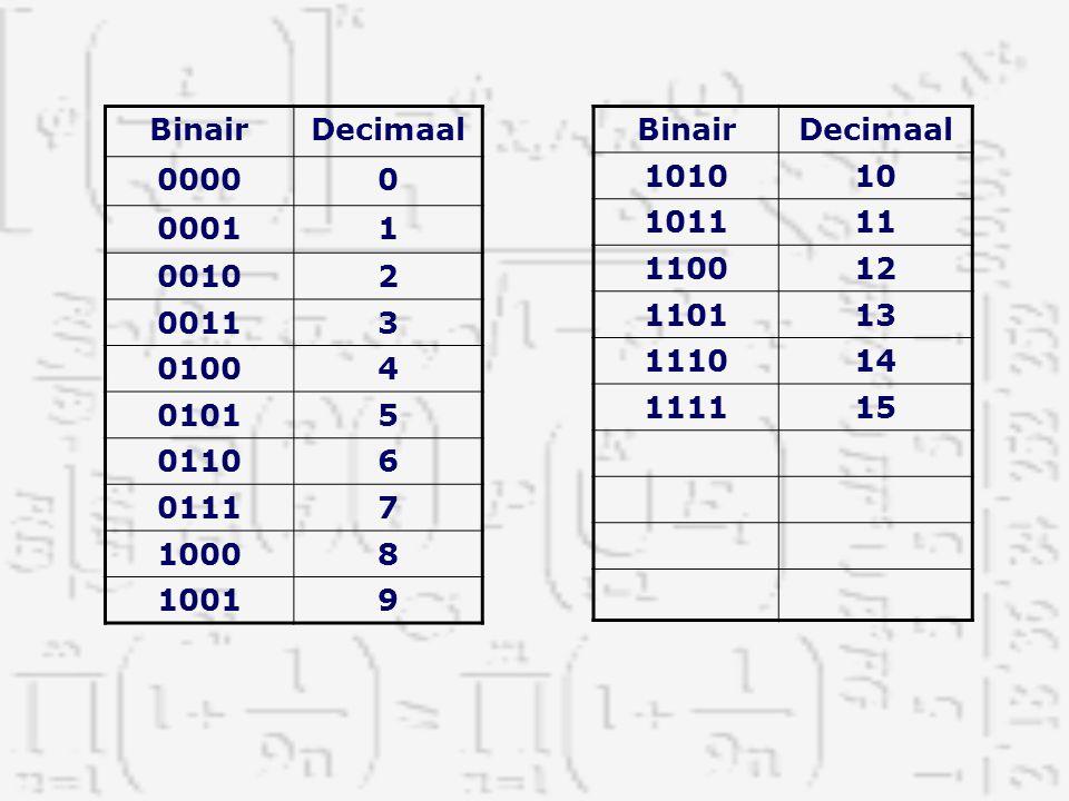 Binair Decimaal. 0000. 0001. 1. 0010. 2. 0011. 3. 0100. 4. 0101. 5. 0110. 6. 0111. 7.