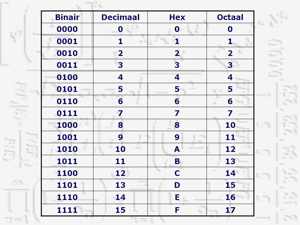 Binair Decimaal. Hex. Octaal. 0000. 0001. 1. 0010. 2. 0011. 3. 0100. 4. 0101. 5. 0110.