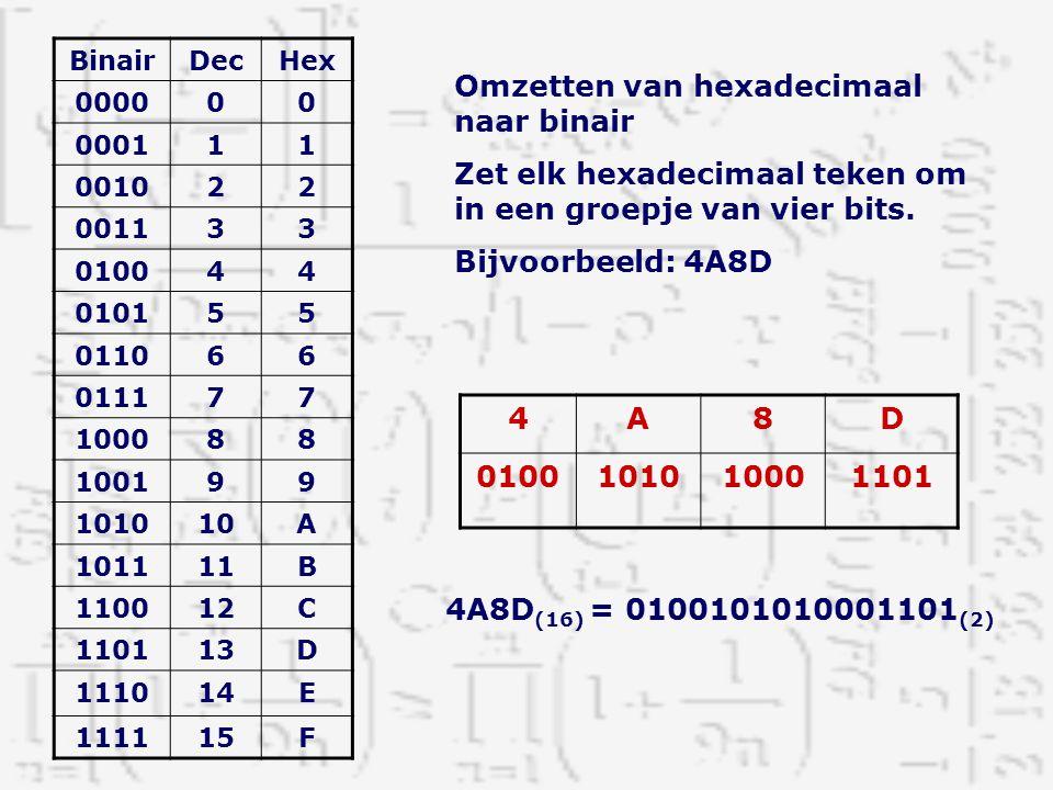 Omzetten van hexadecimaal naar binair