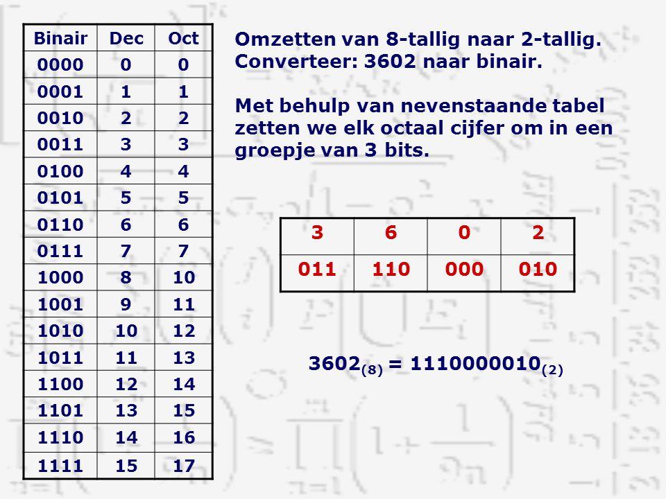 Omzetten van 8-tallig naar 2-tallig. Converteer: 3602 naar binair.