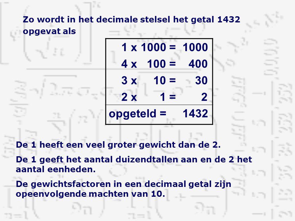 Zo wordt in het decimale stelsel het getal 1432 opgevat als