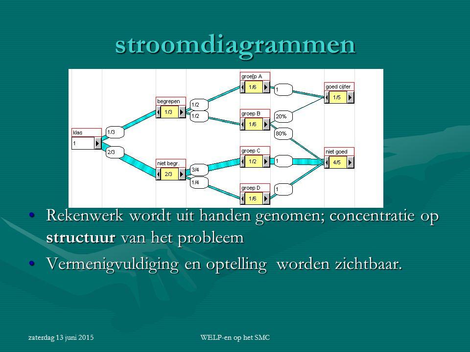 stroomdiagrammen Rekenwerk wordt uit handen genomen; concentratie op structuur van het probleem. Vermenigvuldiging en optelling worden zichtbaar.
