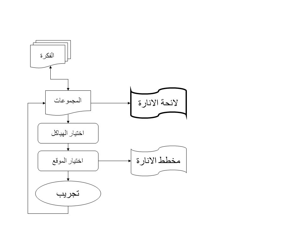 لائحة الانارة مخطط الانارة تجريب الفكرة المجموعات اختيار الهياكل