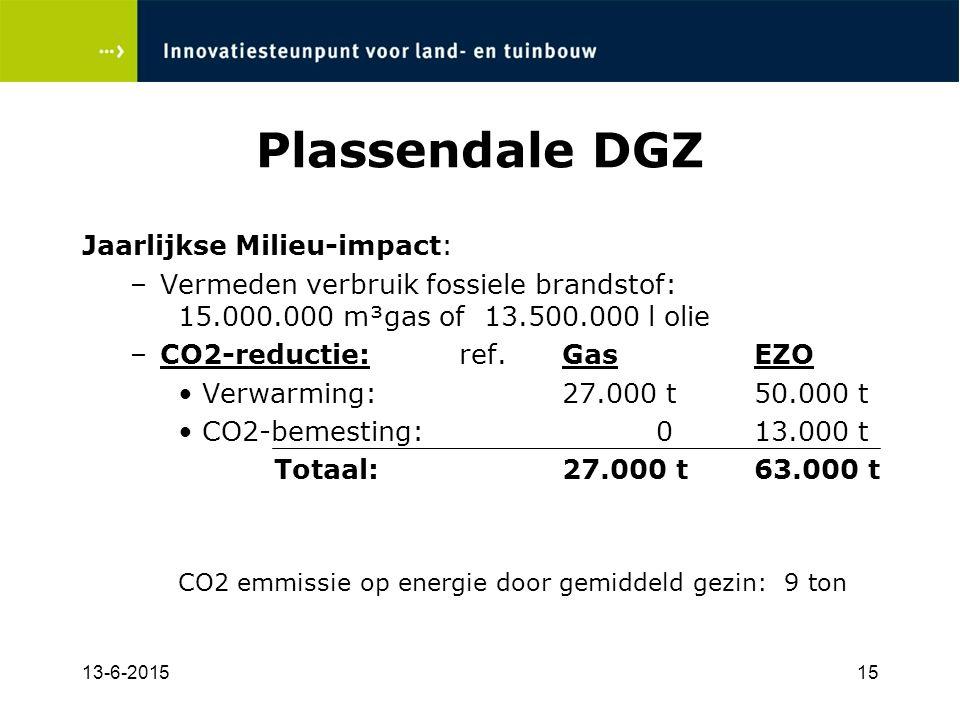 Plassendale DGZ Jaarlijkse Milieu-impact: