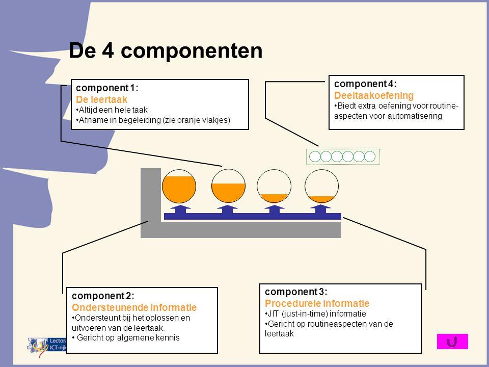 De 4 componenten component 4: component 1: Deeltaakoefening