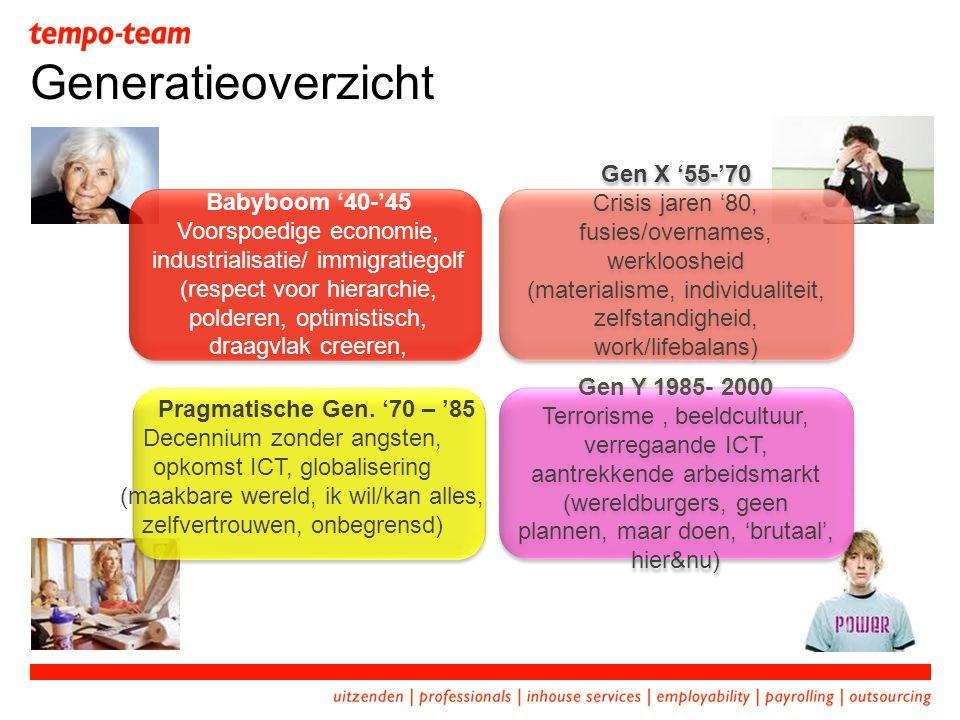 Generatieoverzicht Gen X '55-'70 Babyboom '40-'45