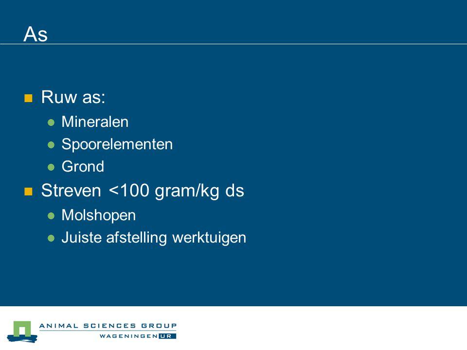 As Ruw as: Streven <100 gram/kg ds Mineralen Spoorelementen Grond