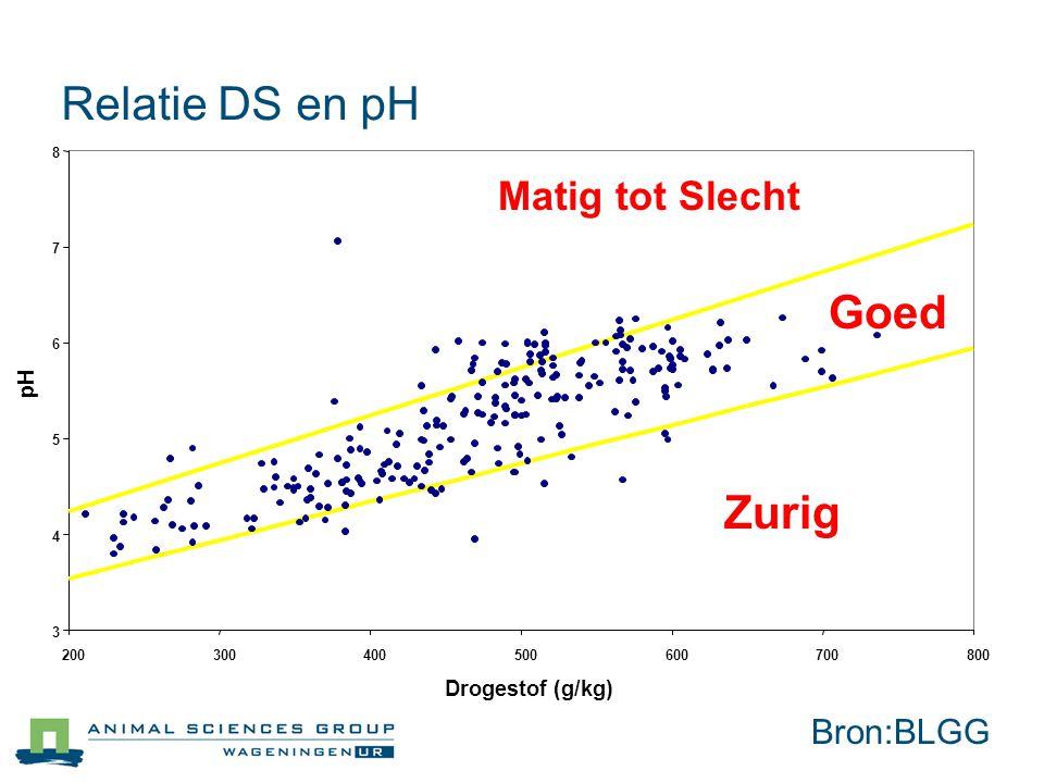 Relatie DS en pH Goed Zurig Matig tot Slecht Bron:BLGG pH