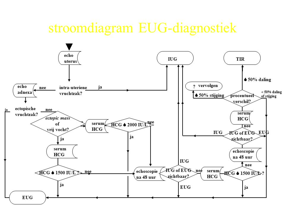 stroomdiagram EUG-diagnostiek