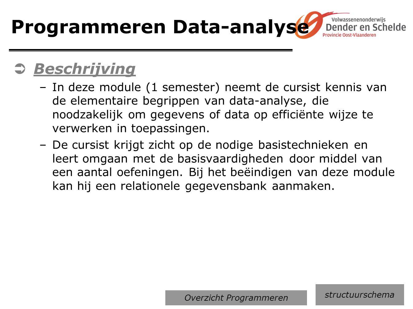 Programmeren Data-analyse
