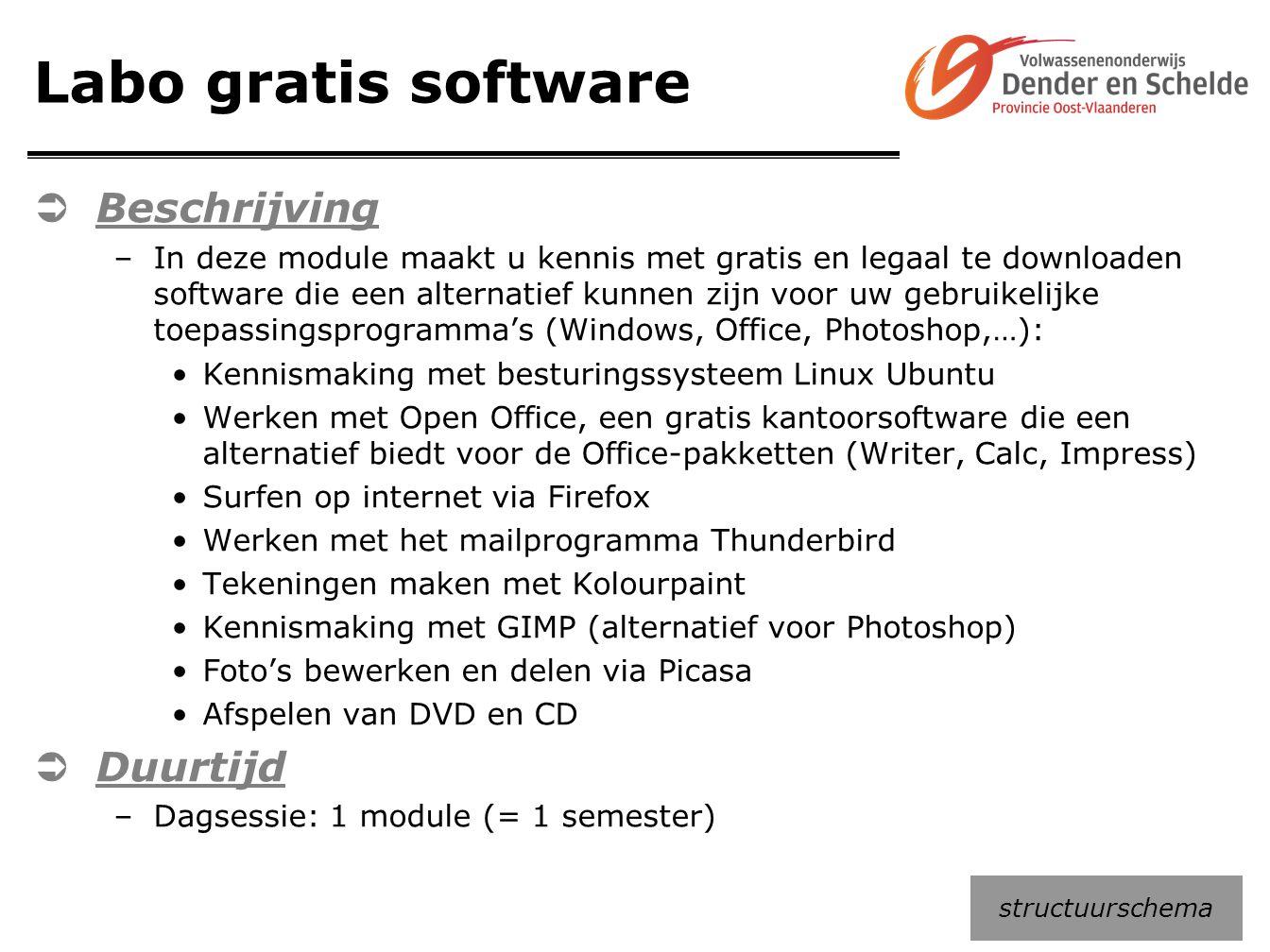 Labo gratis software Beschrijving Duurtijd