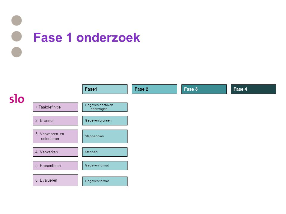 Fase 1 onderzoek Fase1 Fase 2 Fase 3 Fase 4 1.Taakdefinitie 2. Bronnen