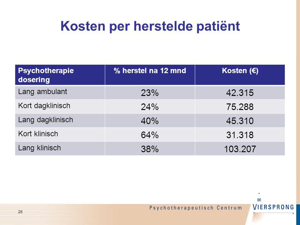 Kosten per herstelde patiënt