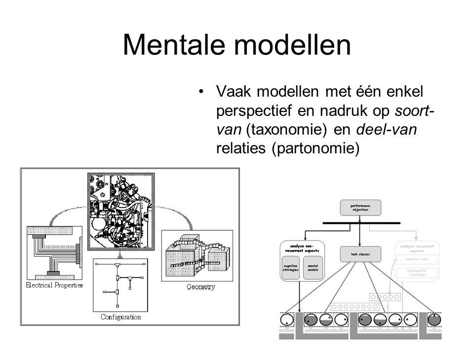 Mentale modellen Vaak modellen met één enkel perspectief en nadruk op soort-van (taxonomie) en deel-van relaties (partonomie)