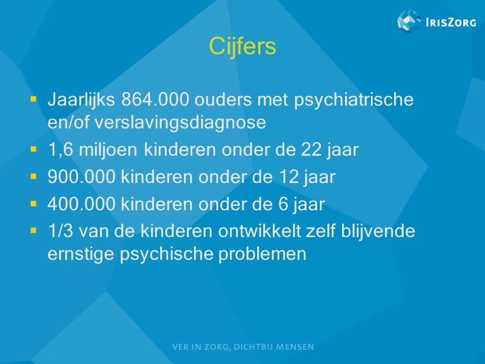 Cijfers Jaarlijks 864.000 ouders met psychiatrische en/of verslavingsdiagnose. 1,6 miljoen kinderen onder de 22 jaar.