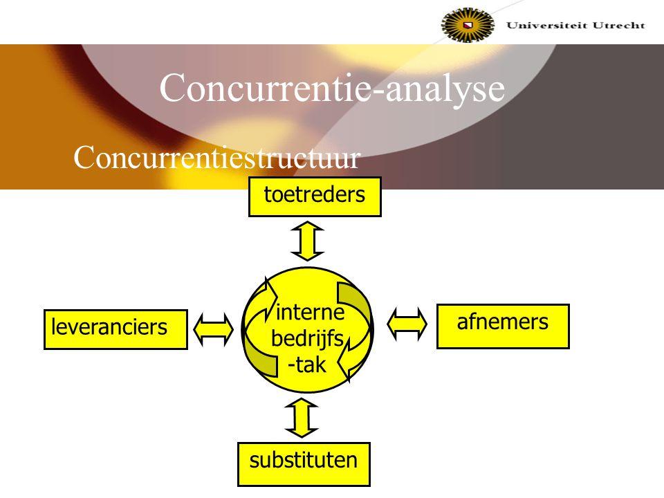 Concurrentie-analyse