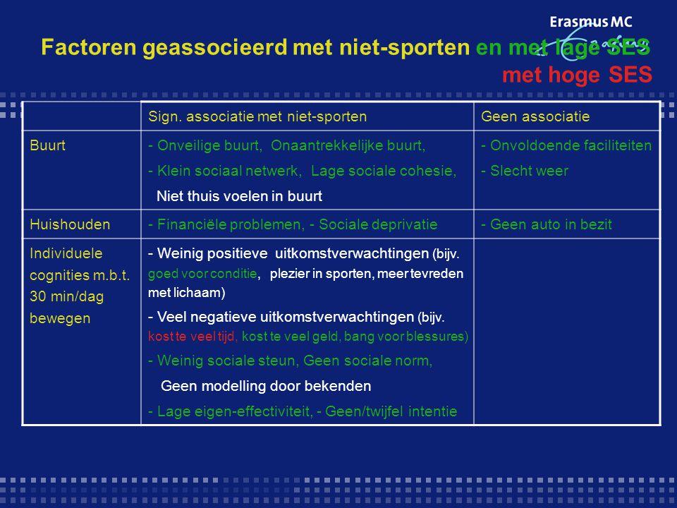 Factoren geassocieerd met niet-sporten en met lage SES met hoge SES