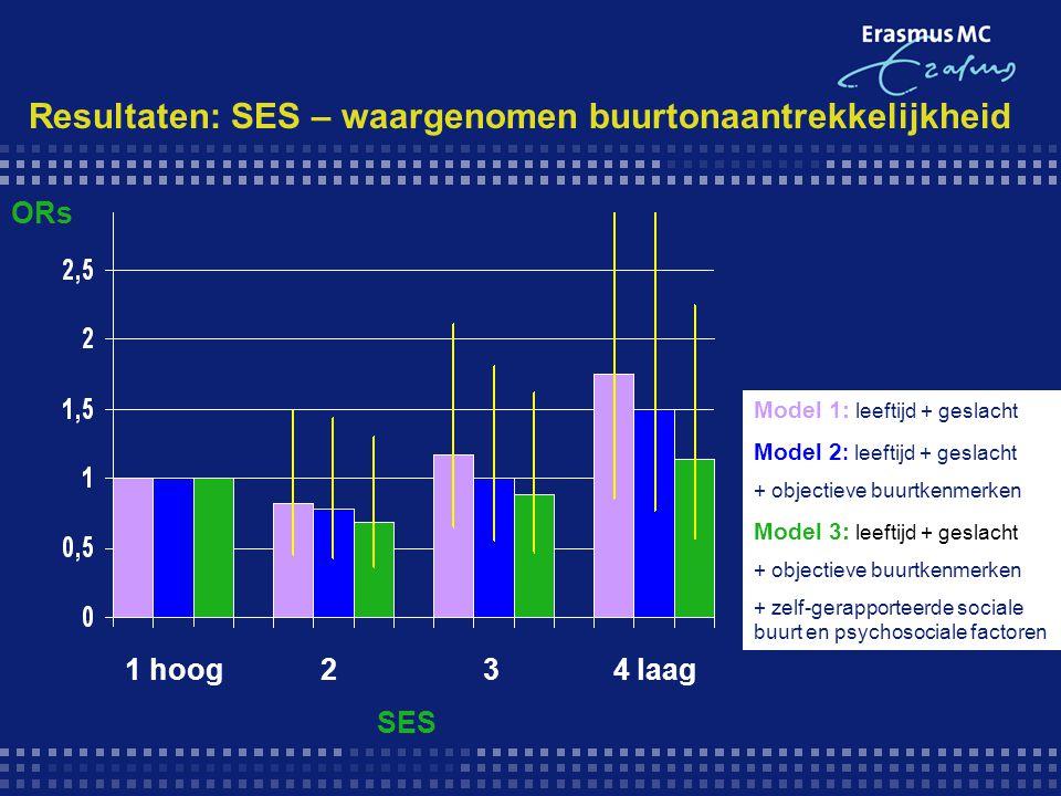 Resultaten: SES – waargenomen buurtonaantrekkelijkheid