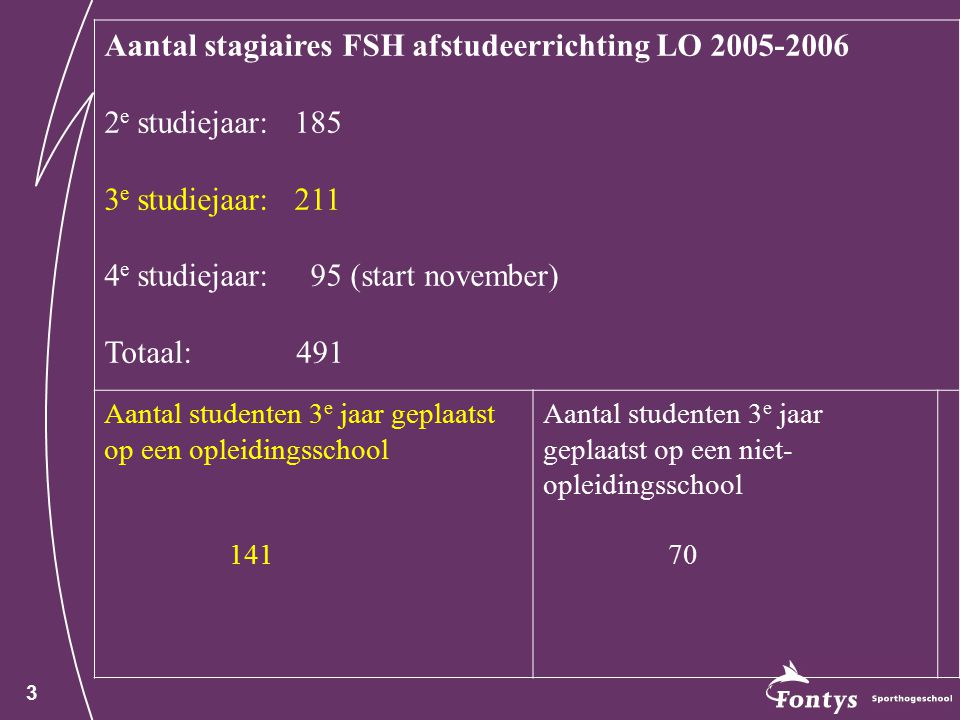 Aantal stagiaires FSH afstudeerrichting LO 2005-2006