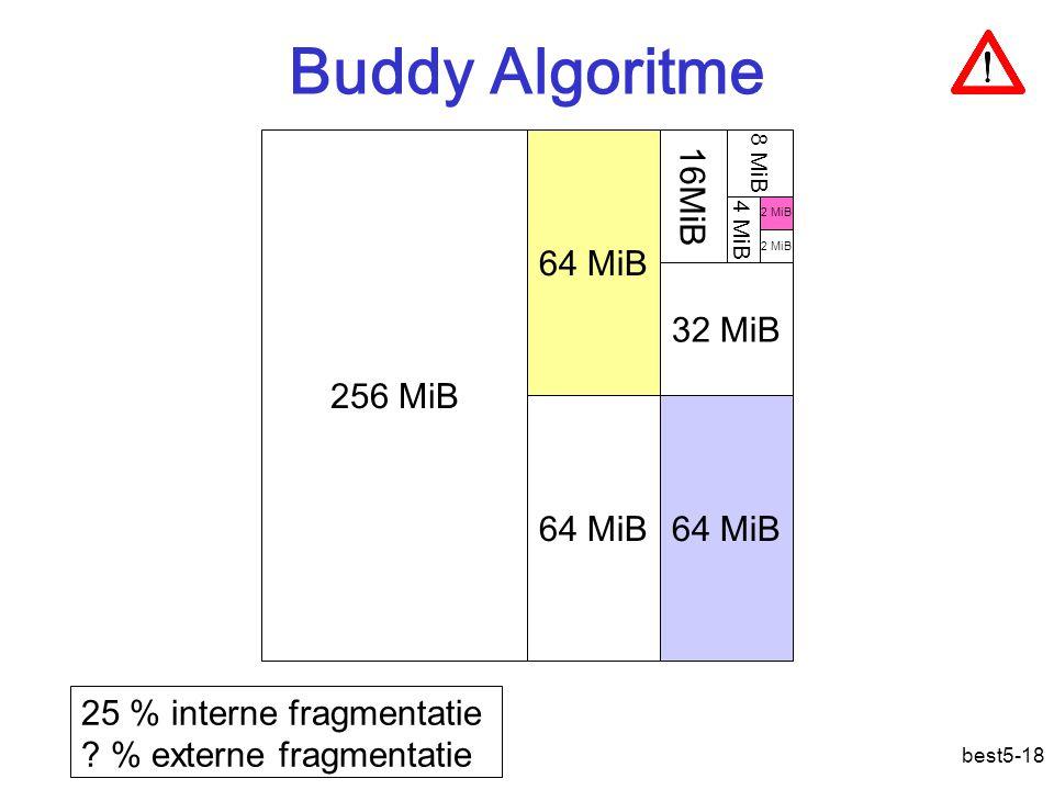 Buddy Algoritme 256 MiB 64 MiB 16MiB 32 MiB 64 MiB 64 MiB