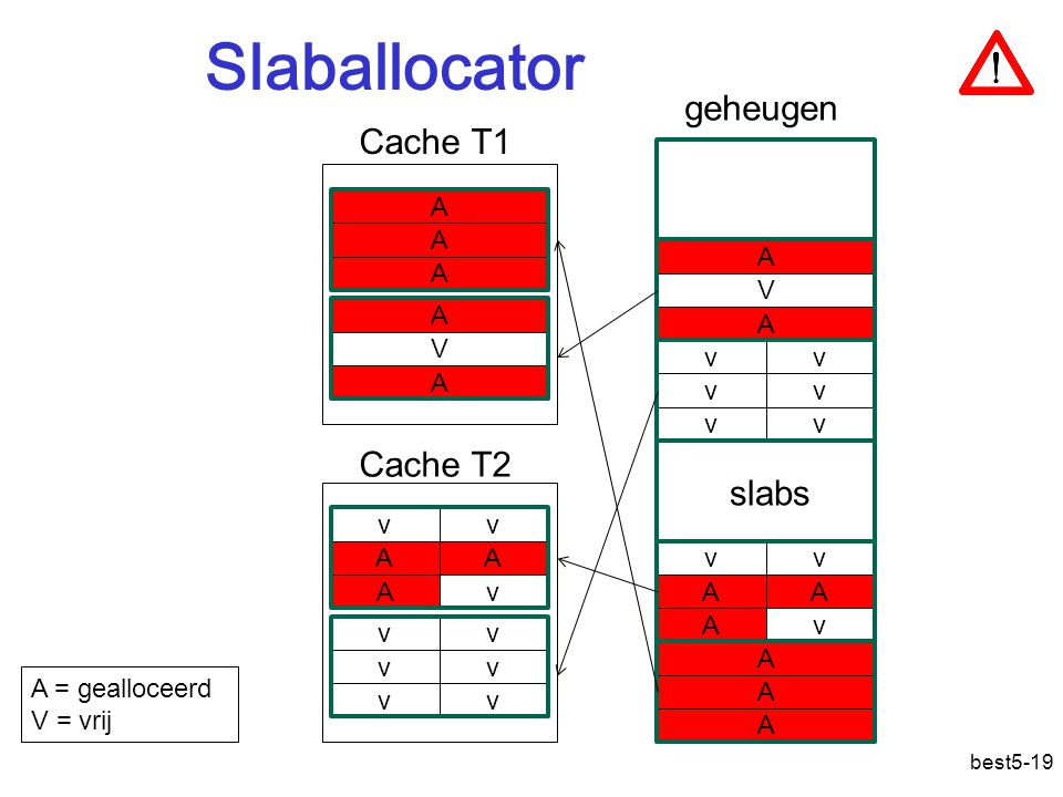 Slaballocator geheugen Cache T1 Cache T2 slabs A A A A V A A V v v A v