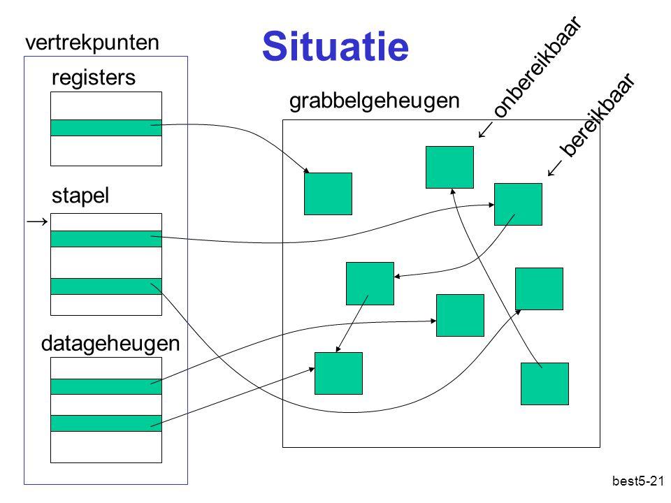 Situatie vertrekpunten ← onbereikbaar registers grabbelgeheugen