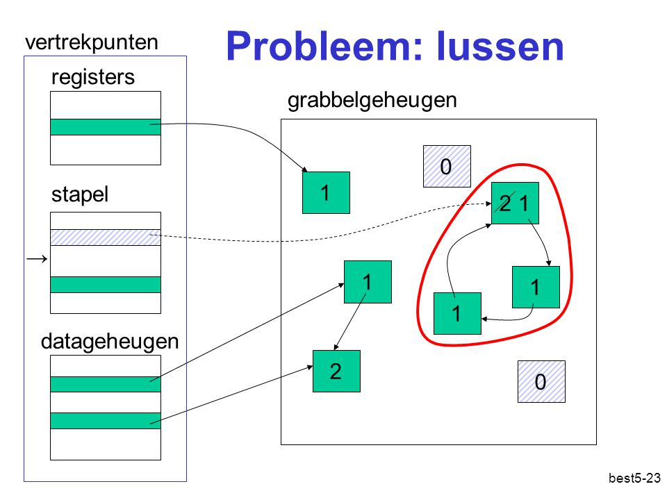 Probleem: lussen vertrekpunten registers grabbelgeheugen 1 stapel 2 1